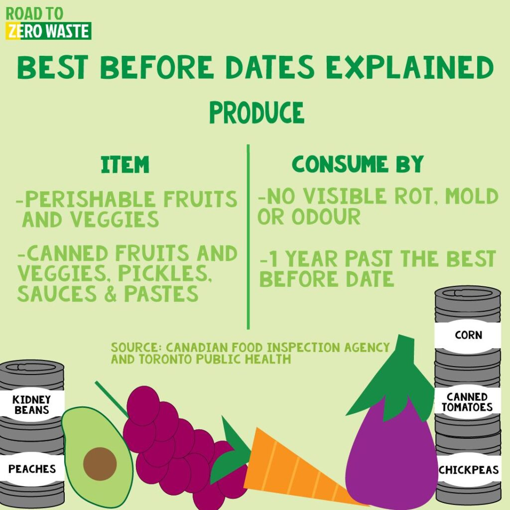 Best before dates for produce explained