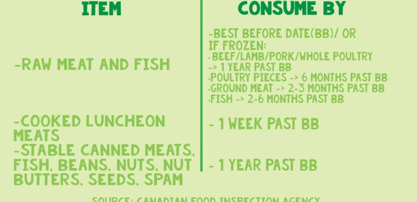 Protein best before dates explained