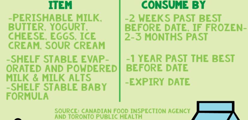Dairy/Eggs best before dates explained