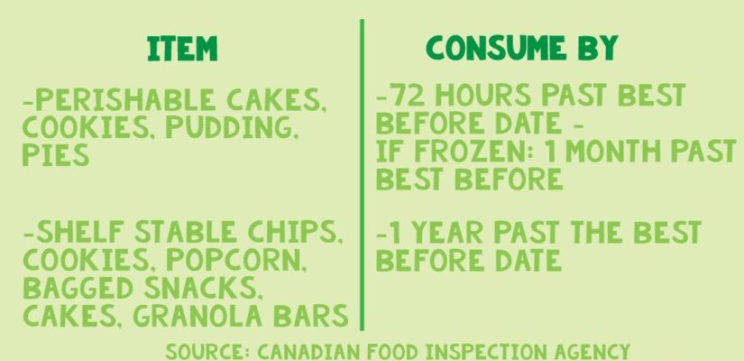 Baked Goods/Snacks/Desserts Best before dates explained