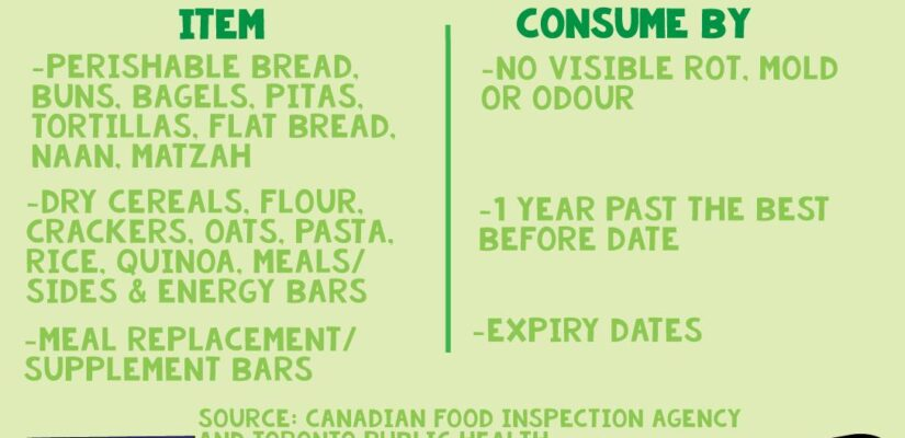 Bread/Grain Best Before Dates Explained