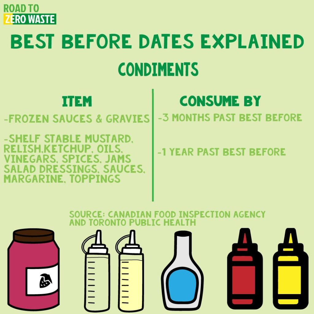 Condiments best before dates explained