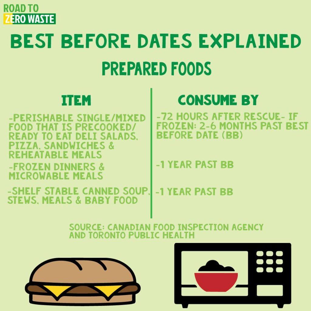 Prepared foods best before dates explained