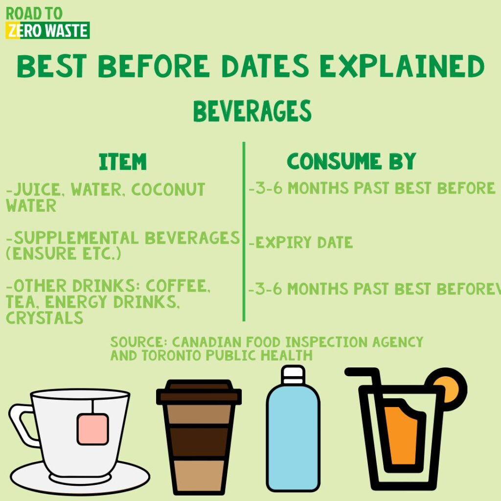 Beverages best before date explained for tea, coffee, juice, water, coconut water, supplemental beverages